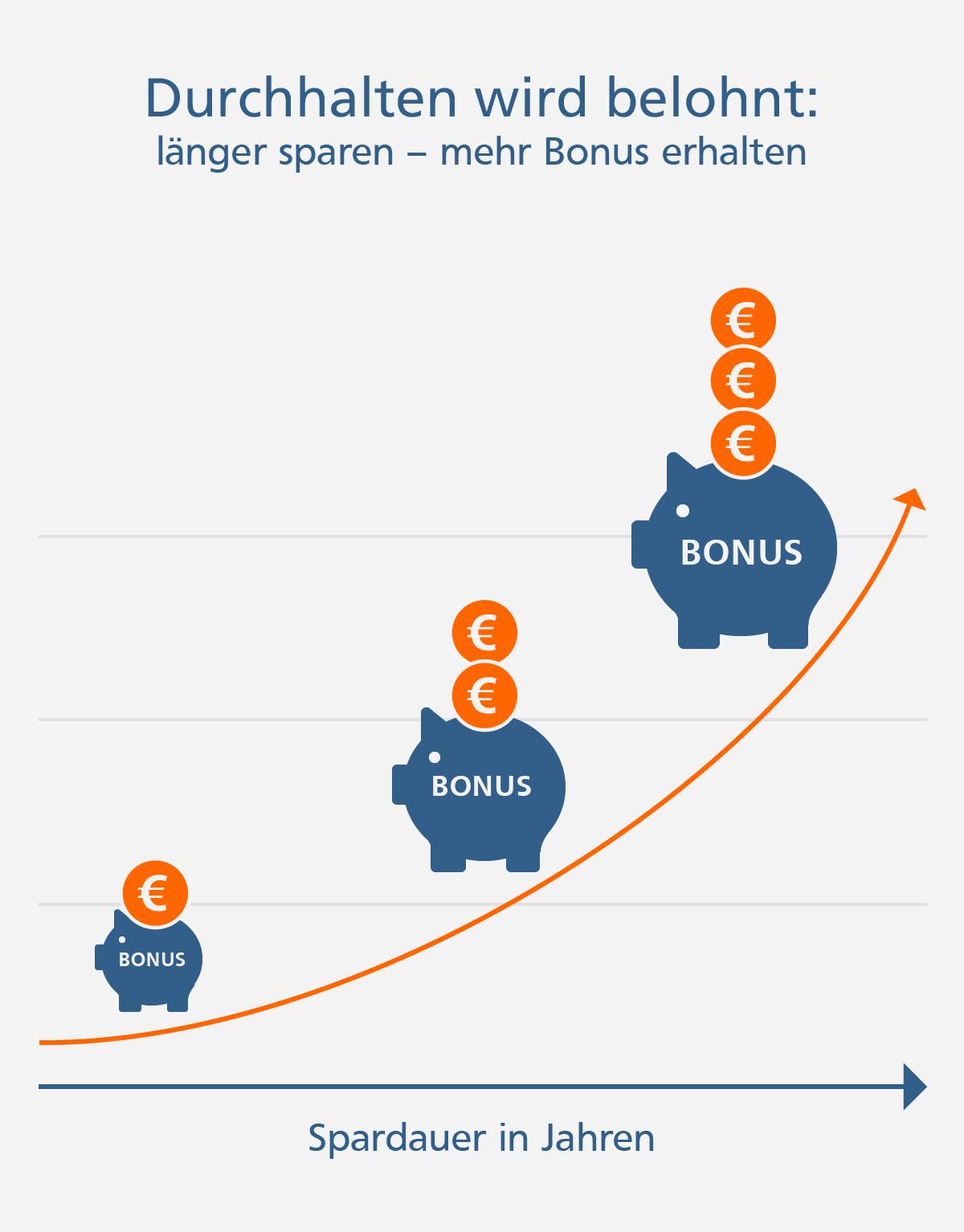 Je länger Sie sparen, desto mehr Bonus erhalten Sie